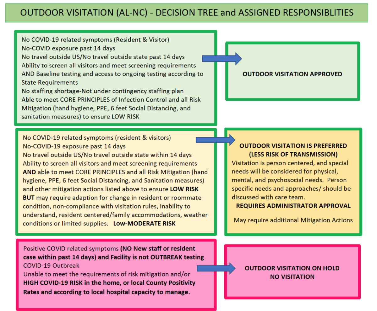 NC Outdoor Decision Tree