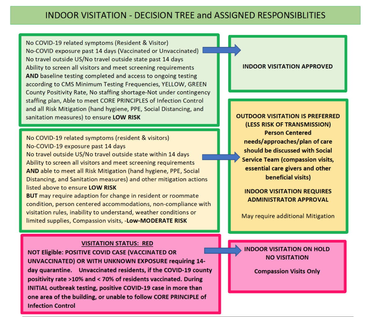 Indoor Decision Tree April2021